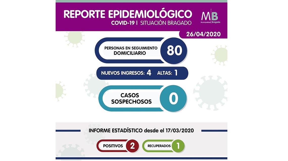 Coronavirus: Otro caso positivo en Bragado